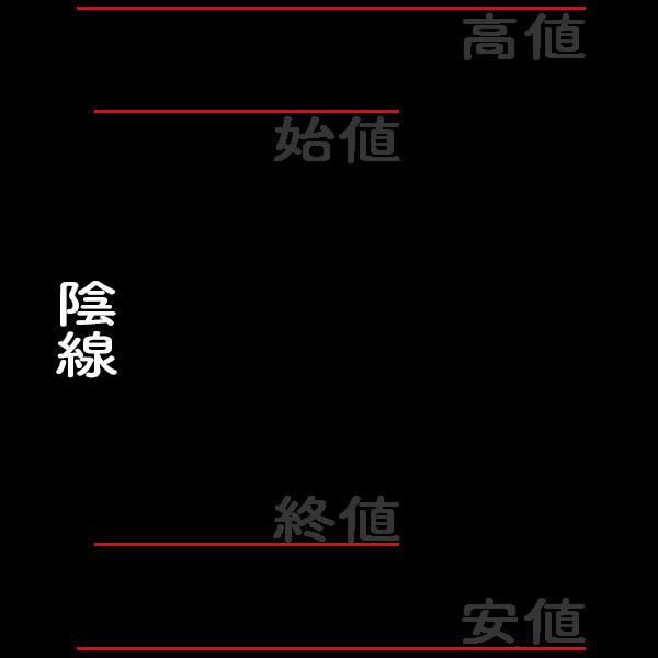 ローソク足(陰線)