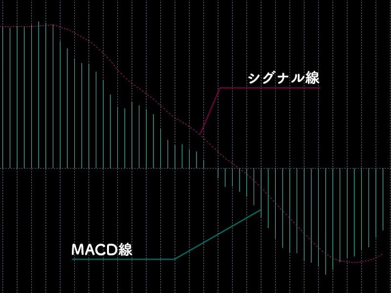 MACD(MT5)
