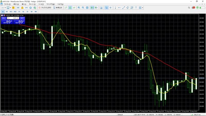 MT5での移動平均線の表示方法04